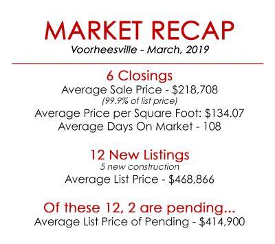 Market Recap Voorheesville – March 2019