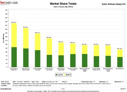 Mid 2017 Market Share Update