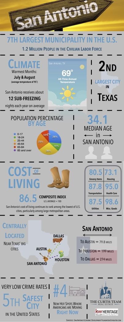 San Antonio Demographics
