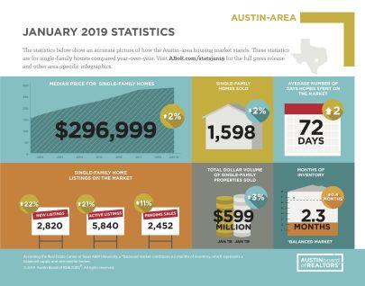 Austin Area Real Estate Market Report