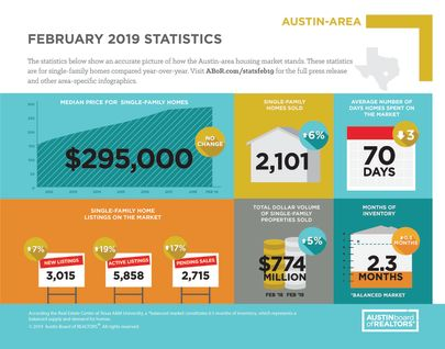 Austin Area Real Estate Market Report
