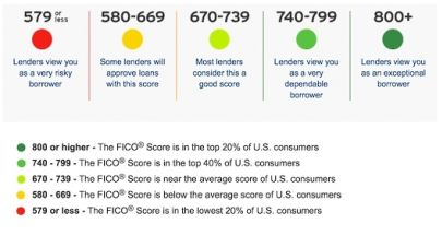 "Back to Basics : ""FICO® Scores and What You Need to Know for 2019"