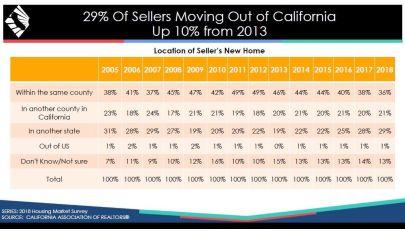 California Housing Forecast 2019