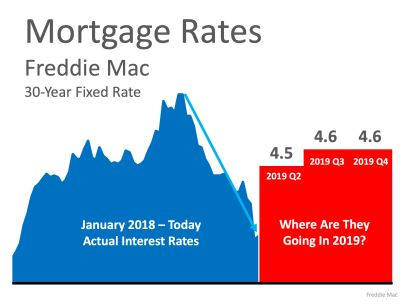 Interest Rates Here to Stay?
