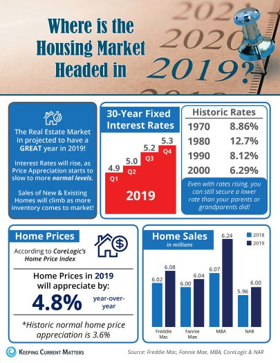 2019 Home Sales Report