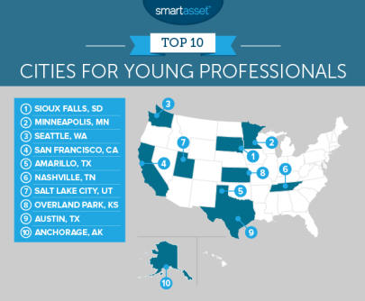 Sioux Falls = #1 City for Young Professionals!