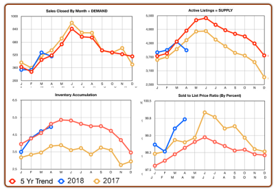 Chester County Real Estate Statistics : April 2019