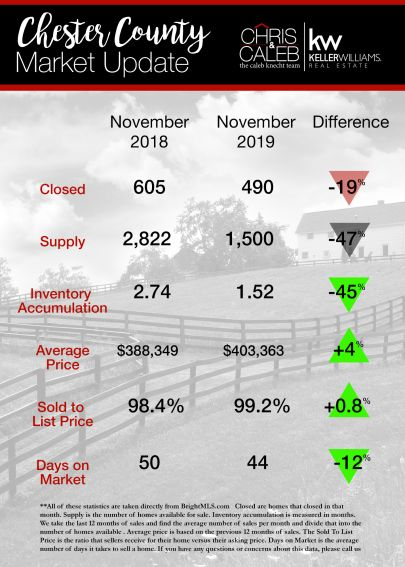 Chester County Real Estate Statistics : December 2019