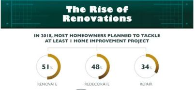 Top Budget Busters in Home Remodeling Projects