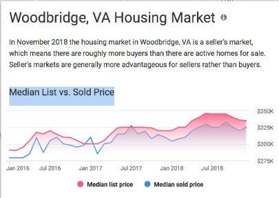 View Housing Market Trends in Woodbridge, VA