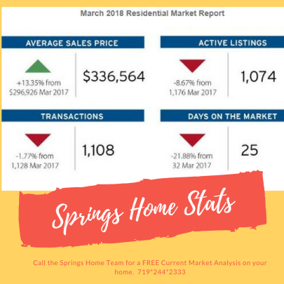 March Colorado Housing Statistics