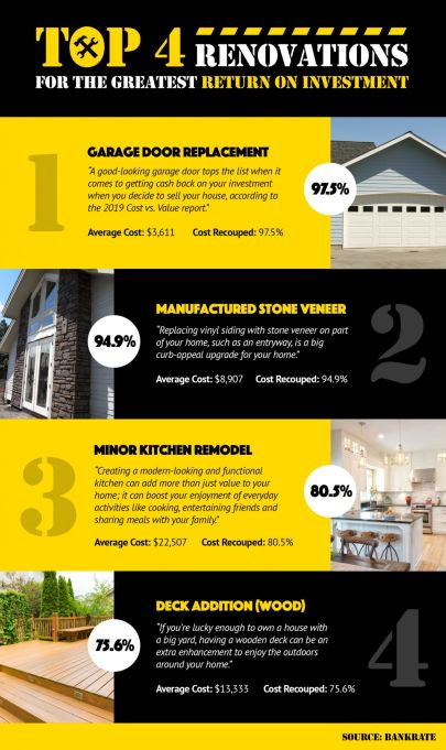 Top 4 Renovations for the Greatest Return on Investment!
