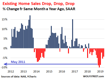 A Drop in Home Sales, but an Increase in Inventory