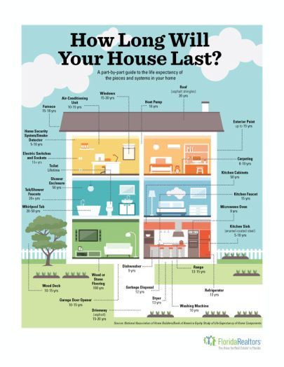 How Long Will Your House Last?
