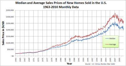 Important Economic Charts for Home Buyers & Sellers
