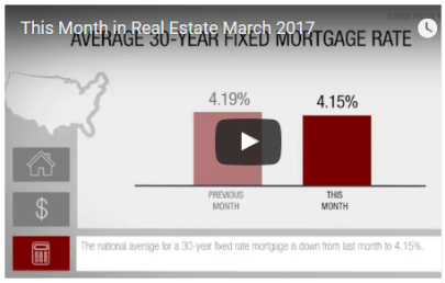 How did Real Estate do in March?