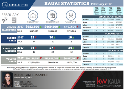 February 2017 Real Estate Stats
