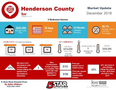 Henderson County December Snapshot