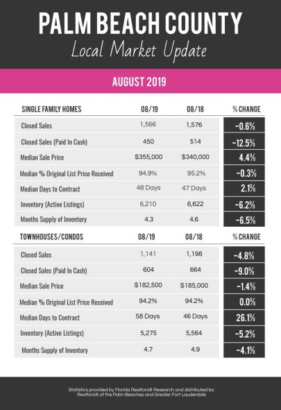 August 2019 Palm Beach County Market Update