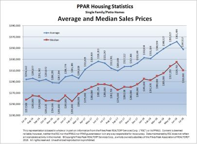 Current Stats & Facts (Pikes Peak Association Of Realtors)