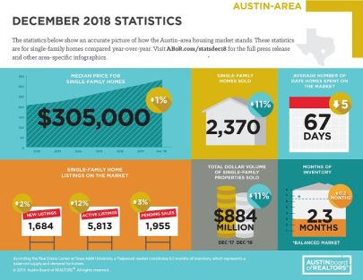 Greater Austin breaks record!
