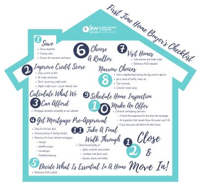 Home Buyer's Resources