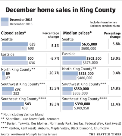 Median Prices in King County