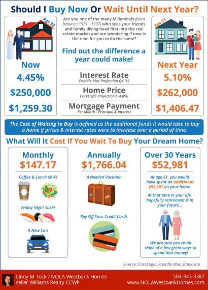 What is the Cost of Waiting Until Next Year to Buy?