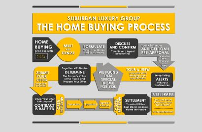HOME BUYER'S GUIDE : TIPS & INSIGHTS