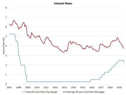 Lower Interest Rates: What They Mean for Housing and the Economy