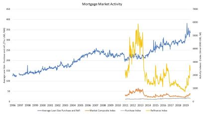Mortgage Refinancing Activity Dips But Still Strong
