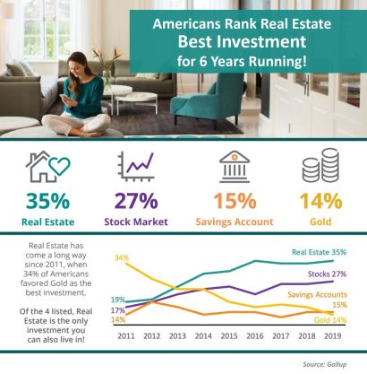 Americans Rank Real Estate Best Investment for 6 Years Running!