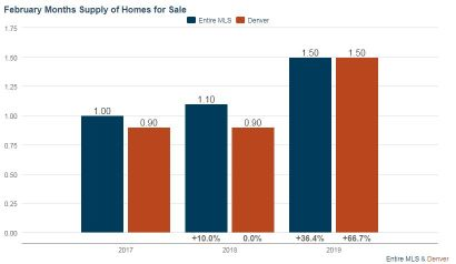 Denver Real Estate Market Update – March 2019