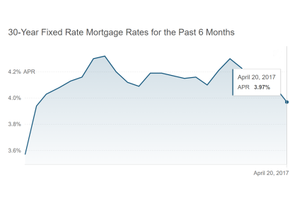 30-Year Fixed Mortgage Interest Rate Below 4%
