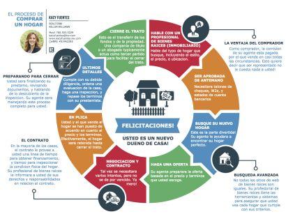 Infografía: El Proceso De Comprar Un Hogar