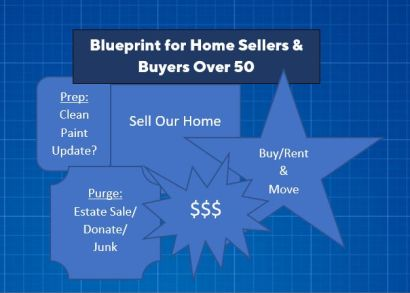 Over 50? Selling & Buying? What are Your Goals?