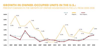 Los propietarios hispanos conformaron más de un tercio de todos los hogares nuevos en la última década