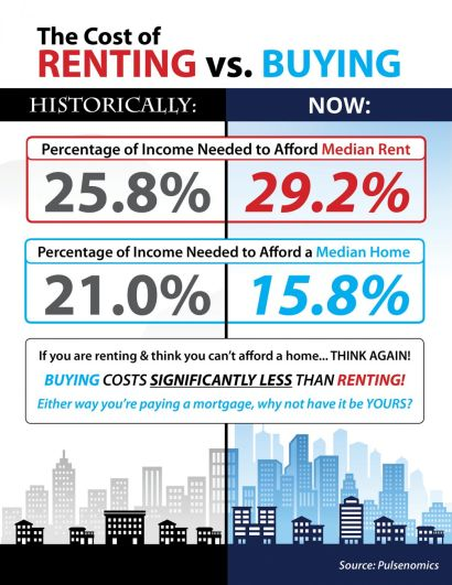 The Cost of Renting vs. Buying a Home
