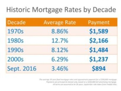 Mortgage Rates By Decade … And Today!