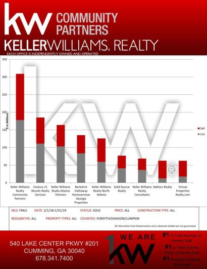 Keller Williams Realty Community Partners is #1