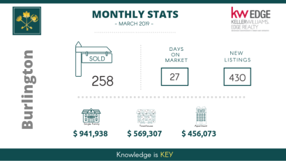 Monthly Stats for March 2019