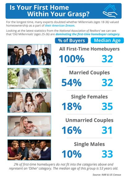 Is Your First Home Now Within Your Grasp? [INFOGRAPHIC]