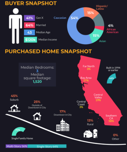 Snap shots of California Home Buyers and Sellers