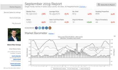 Santa Clara County Market Conditions September 2019