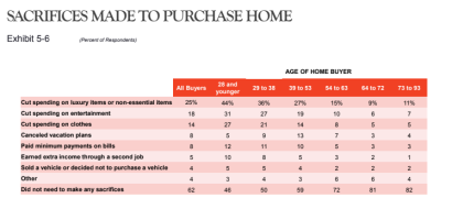 2019 Homeowners Survey Tells You What's What in Homebuying