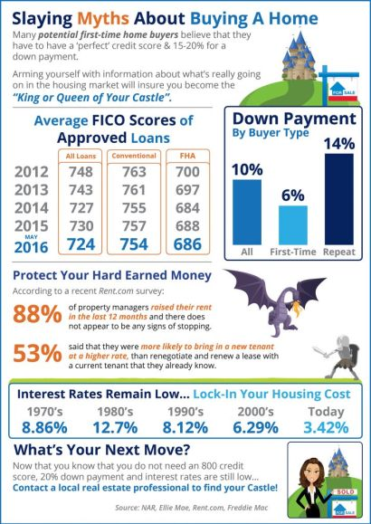 Slaying Myths About Home Buying