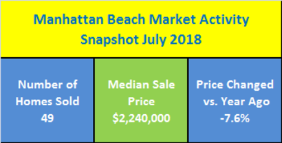 Manhattan Beach, CA Real Estate Market Activity Snapshot For July 2018