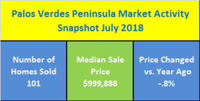 Palos Verdes Peninsula, CA Real Estate Market Activity Snapshot For July 2018