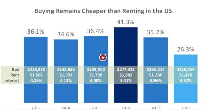 Buying vs. Renting