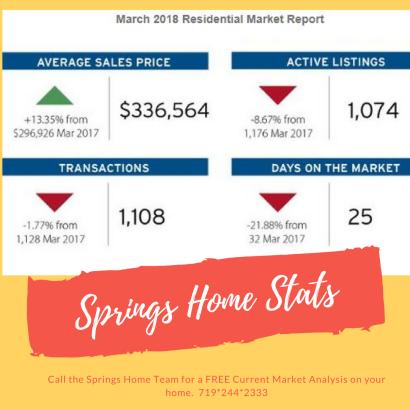 March Colorado Housing Statistics